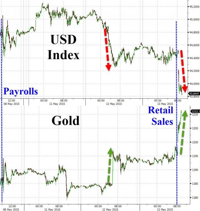 Зависимость стоимости доллара от цены золота