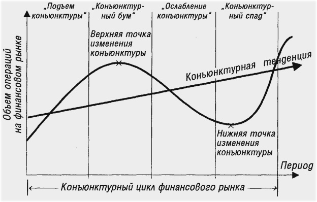 закономерности в принципах тех. анализа