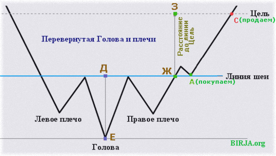 рыночная формация, определение тренда поней