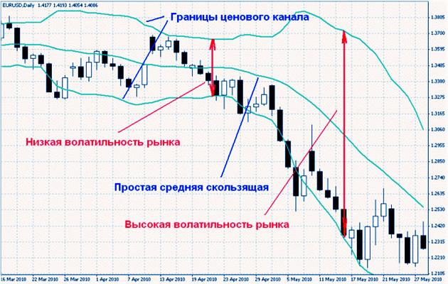 использование высокой волатильности, в плюс. Анализ биржи валют.