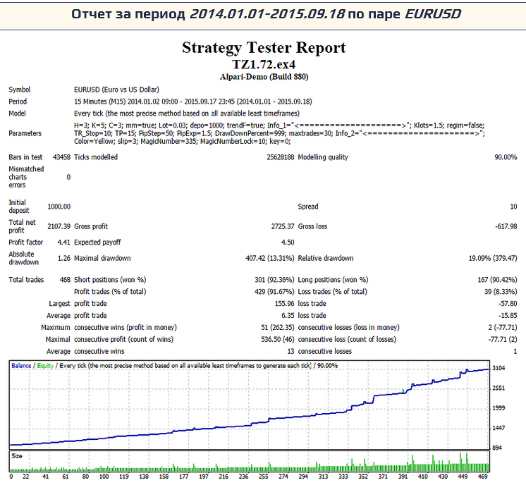 отчет по паре EUR/USD