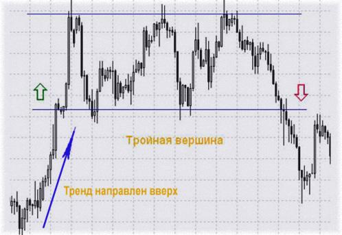 разворотная модель на рынке