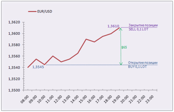 тенденция валюты и открытие ордера
