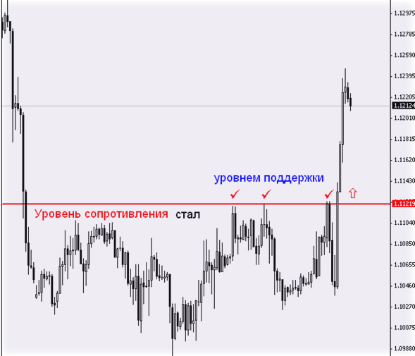 пробитие валютного уровня