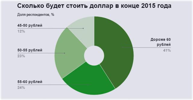 онлайн прогноз котируемых валютных курсов на 2016 год