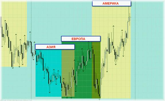 периодичность волатильности на рынке