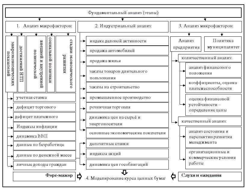 методология фундаментального анализа в книге бестселлере Алексея Кияницы