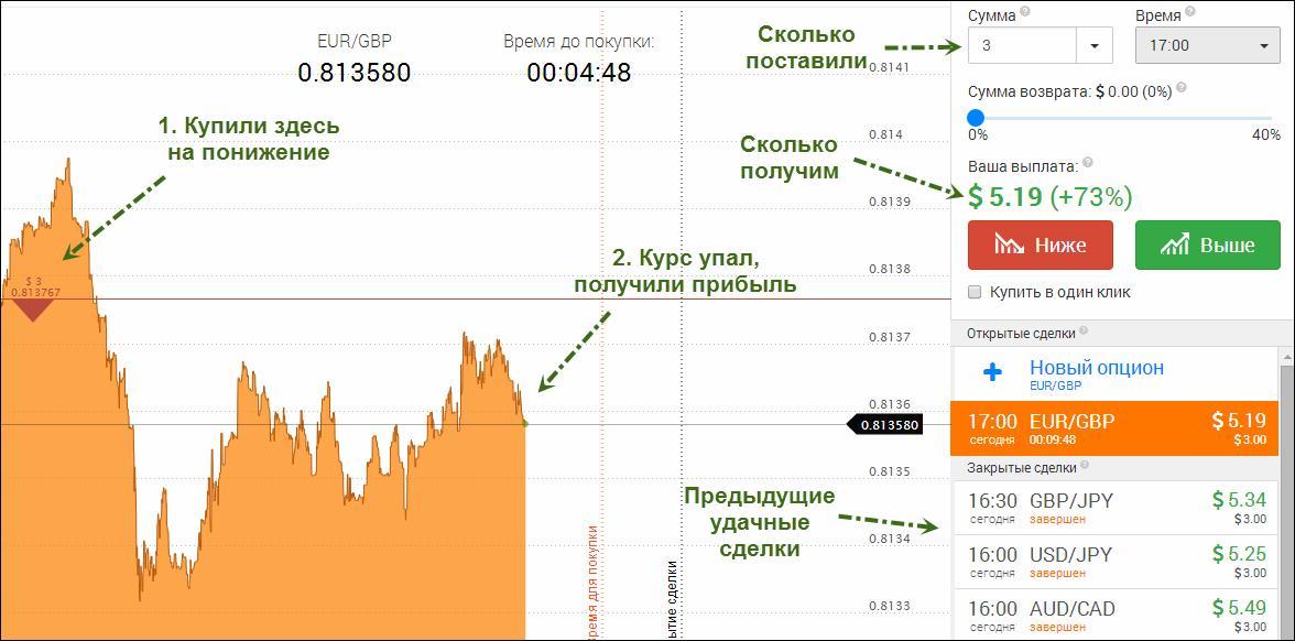 Как происходит торговля бинарными опционами