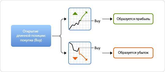 биржа форекс, онлайн заработок