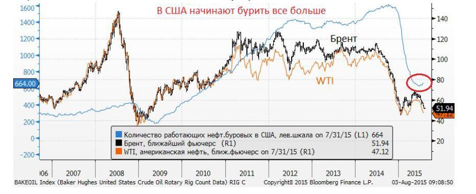 долларовая зависимость от добытой нефти
