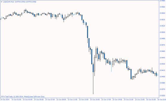 Влияние на курс валют публикаций экономических индексов