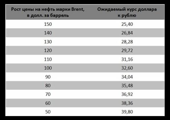 Зависимость курса рубля от цен на нефть