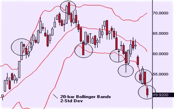 Торговля по Боллинджеру, определение состояния рыночного