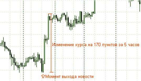 тренд рыночный и воздействие новостей