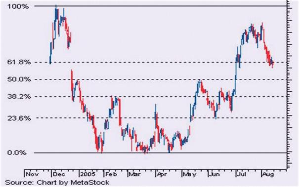 методика торговли, V.D. Gann, анализ рынка
