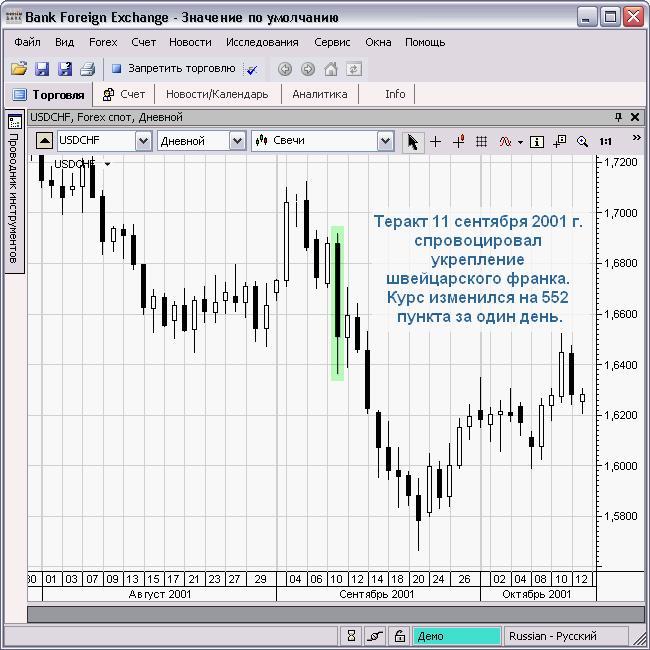 незамедлительно влияют события в мире на долларовый курс