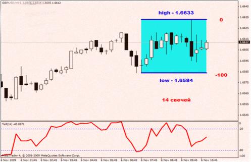 Индикатор williams parcent range стратегии форекс стратегии forex процентные ставки и форекс