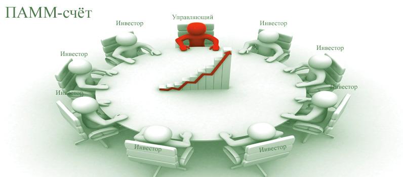 Где открыть ПАММ счет на Форекс? Рекомендации опытных инвесторов