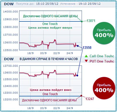Стратегии для бинарных опционов одно касание московской бирже на ртс индекс торговля