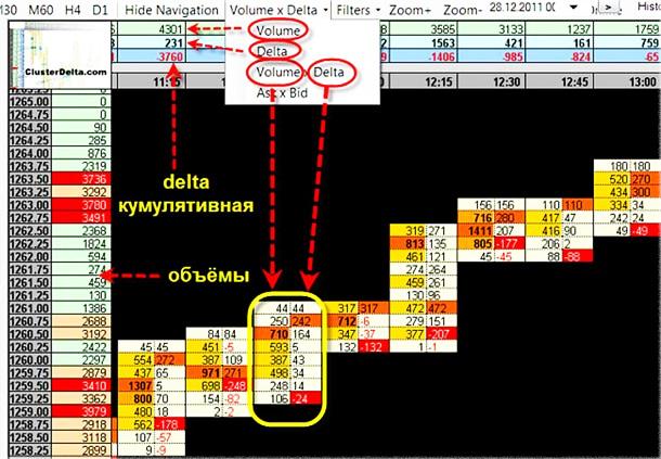 Кластеры в основе анализа, с MT4