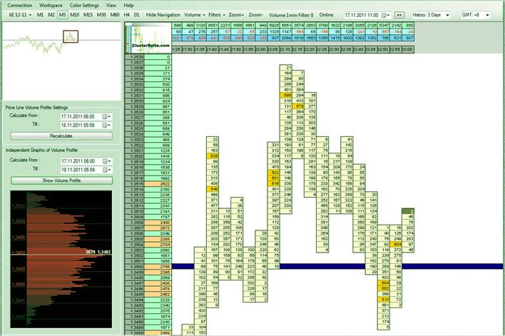 программный вид кластеров для анализа на Форексе