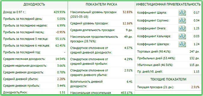 оценка Памма и его активная статистика