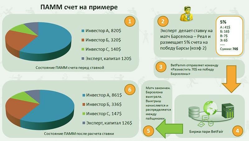 PAMM счета, почему их управление должно быть активным?
