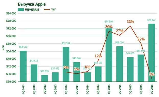 стратегия опционов по акциям Эпл