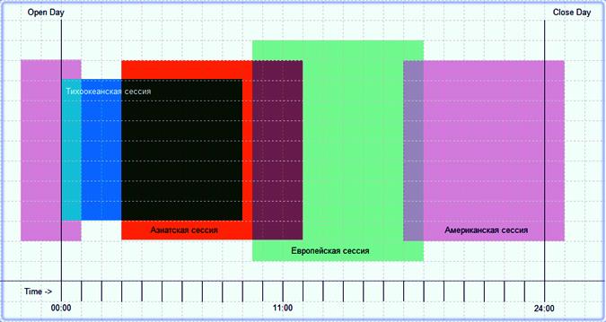 валютные пары, их графическая активность