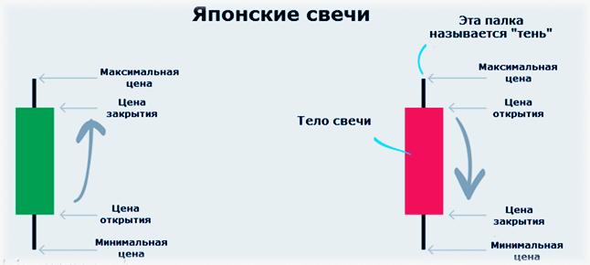 Пиноккио - самая простая стратегия для трейдинга