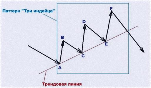 анализ по паттерну на трендовой линии