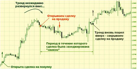 риски с валютами и методики хеджирования со свопом