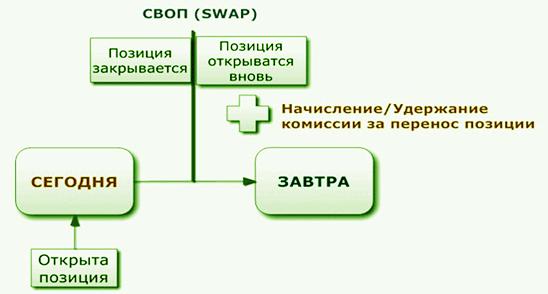 локирование с помощью свопа в бинарных опционах