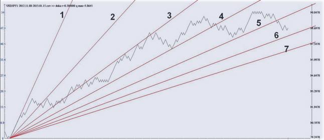 форекс с применением квантового анализа