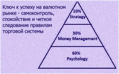прибыльный метод или стратегия пунктов