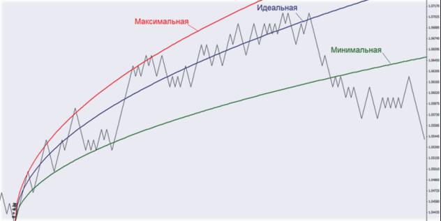 а, б, с графика