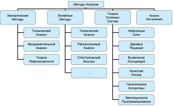 Виды анализа рынка Форекс. Обзор всех торговых методов