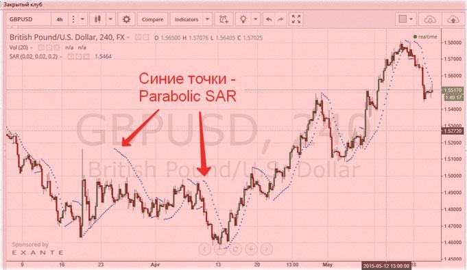 торговая тактика parabolic+macd
