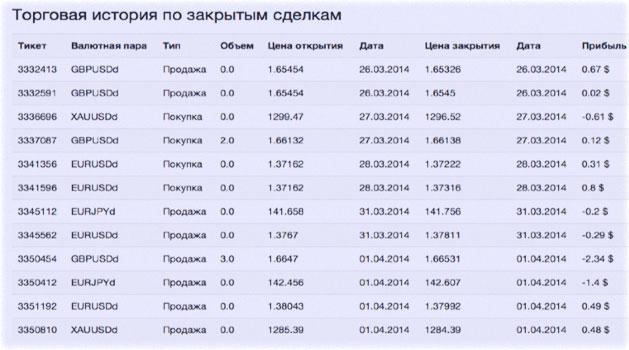 обзор списка счетов
