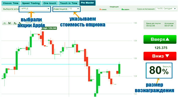 торги активами и анализ графика