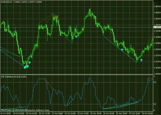 тенденция на главном графике