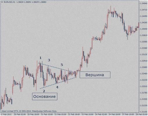 стратегии без индикаторов, методы дневных торгов
