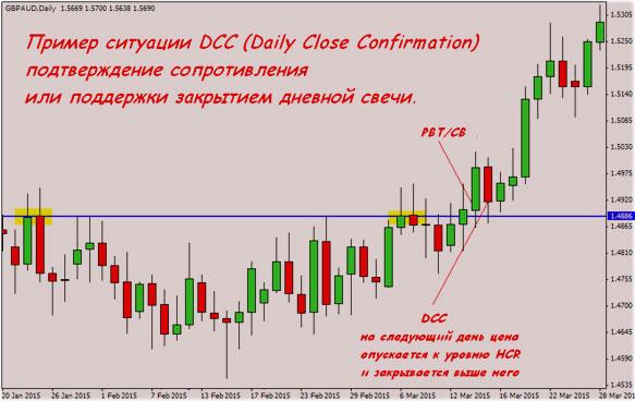 стратегии с базисом price action
