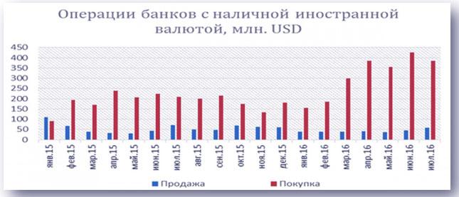 банки с активностью валюты