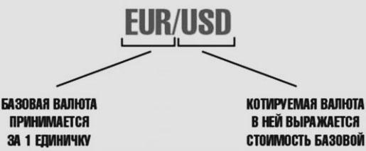 точные котировки, и типы валют