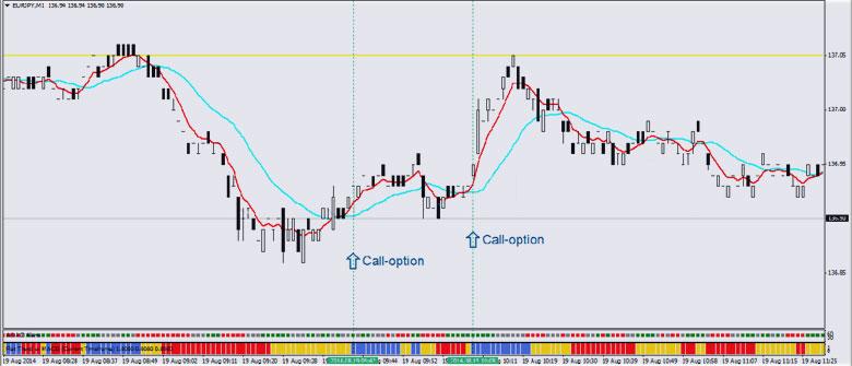 бинарные опционы, биржевые торги в стратегии