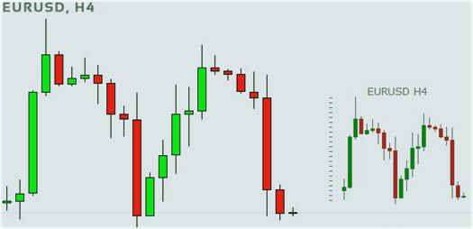 показания индикатора, график с minicharts