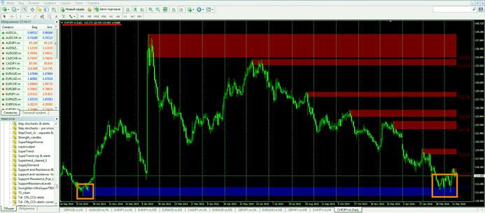 Индикаторы для торговли золотом на форексе