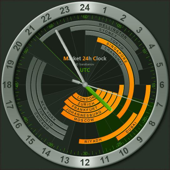 Биржевые часы 24h сервиса Stocktime, для показа работы основных мировых бирж
