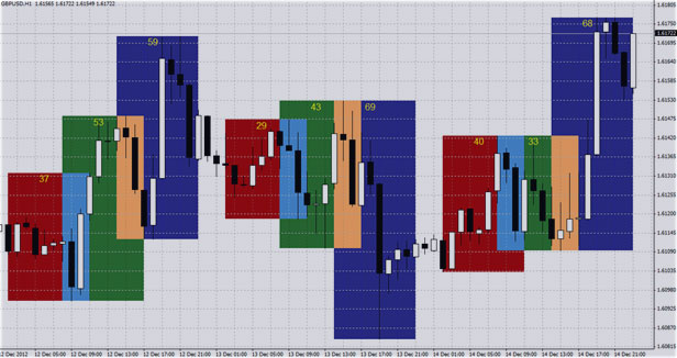 графики с индикатором i-sessions